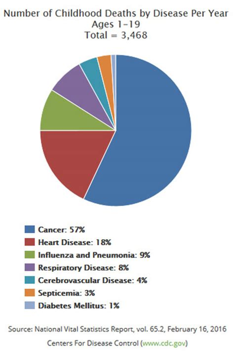 Childhood Cancer Deaths Per Year   CureSearch