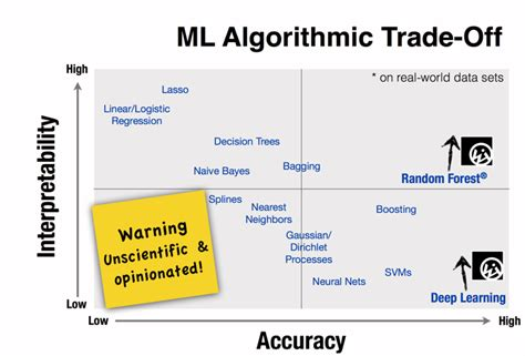 Choosing the Right Machine Learning Algorithm | Hacker Noon
