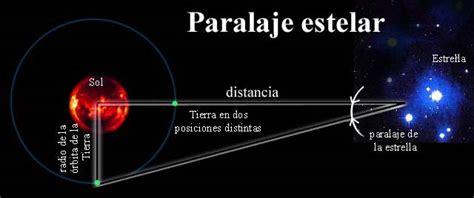 Ciencia Activa: 5.2 Medidas del Universo