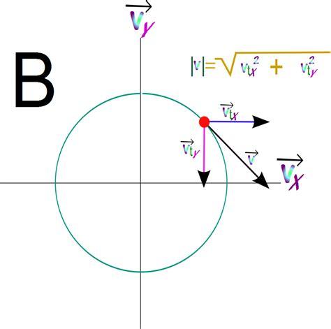 Ciencias de Joseleg: Velocidad y aceleración en el ...