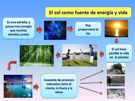 CIENCIAS NATURALES: Sol,viento y agua como fuente de energia
