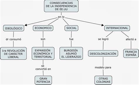 Ciencias Sociales   Edad moderna: MAPAS CONCEPTUALES ...