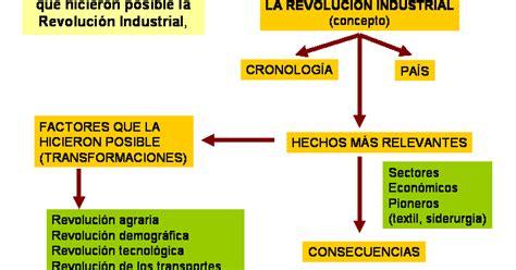 Ciencias Sociales H.A.: MAPA CONCEPTUAL: PRIMERA ...