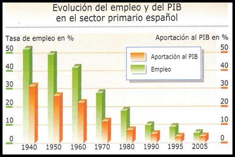 Ciencias Sociales: Tema 6: Sector primario en la Comunidad ...