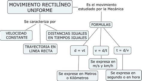 cienciasmateupgch: MAPA DE EL MOVIMIENTO RECTILINEO ...