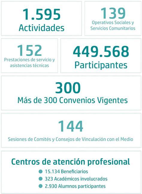 cifras plataforma vinculacion ust   Universidad Santo Tomás