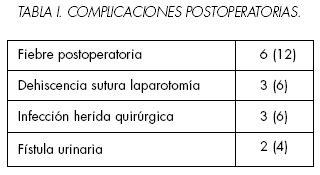 Cistectomía radical laparoscópica en los tumores vesicales ...