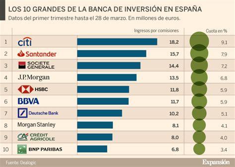 Citi, Santander y Société Générale lideran la banca de ...