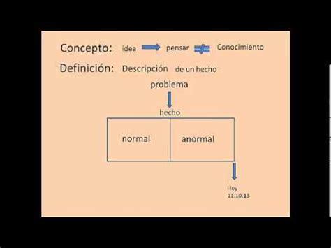 clase 01 diferencia entre concepto y definicion   YouTube