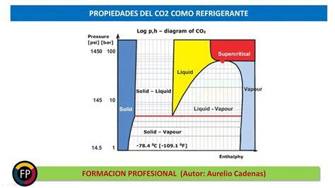 Clase 156: Que propiedades tiene el refrigerante CO2   YouTube