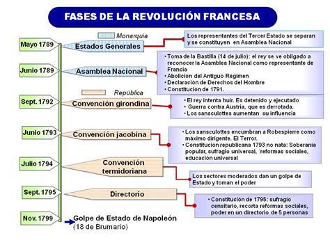 clasehistorias: Esquema de las fases de la Revolución Francesa