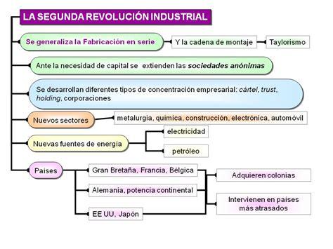 clasehistorias: La Segunda Revolución Industrial. Esquema