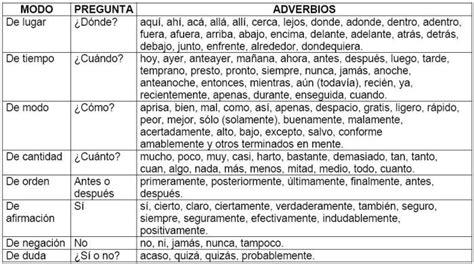 clases y ejemplos de adverbios | LENGUA 1ºESO | Adverbios ...