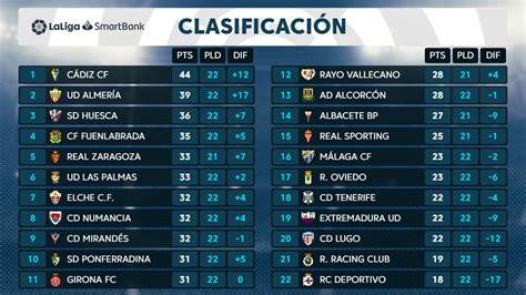 Clasificación De La Liga De Fútbol De España   Compartir ...