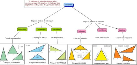 Clasificación de los triángulos. | Areas de figuras ...