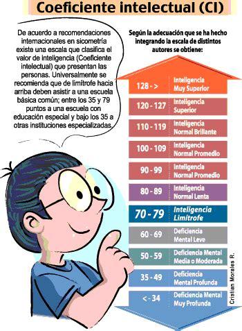 clasificacion deficit intelectual border line   Buscar con ...