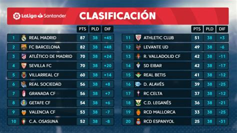 Clasificación Liga: Así quedan los equipos de la Liga ...