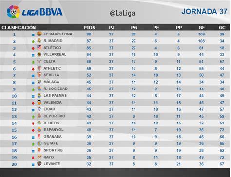 Clasificación Liga BBVA Jornada 37 de hoy 08/05/2016