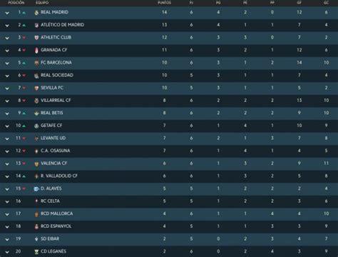 Clasificación Liga Santander 2019: Resultados de los ...