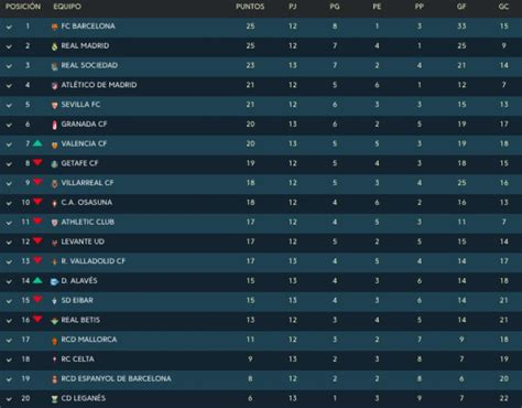 Clasificación Liga Santander: Resultados de los partidos ...
