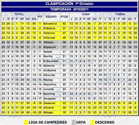 clasificacion primera division | Blog Loteriass.com