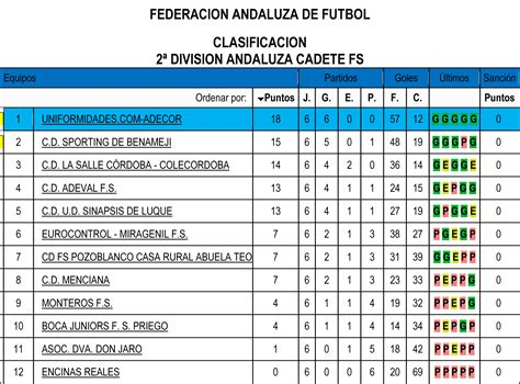 Clasificaciones de F. Sala de la Federación Andaluza de ...