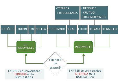 Classificació energies | montu43