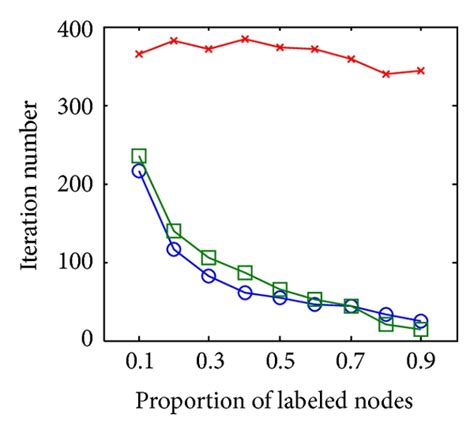 Classification in Networked Data with Heterophily