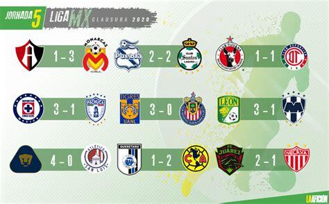 Clausura 2020: Tabla general y resultados, jornada 5 Liga MX