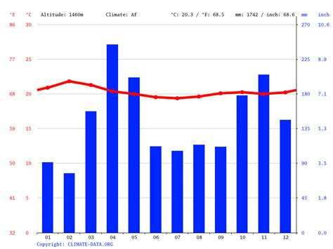 Clima Aisere: Temperatura, Climograma y Tabla climática ...