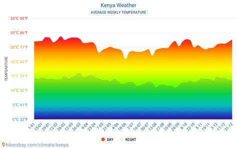 Clima en Kenia: clima, estaciones y temperatura mensual ...