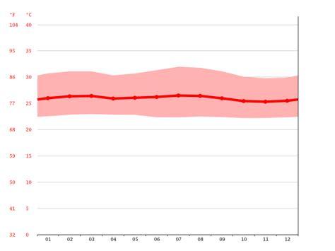 Clima Kenia: Temperatura, Climograma y Tabla climática ...