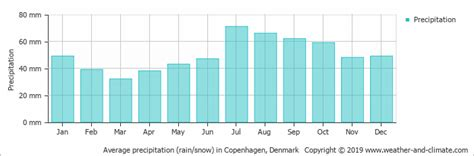 Climate and average monthly weather in Copenhagen ...