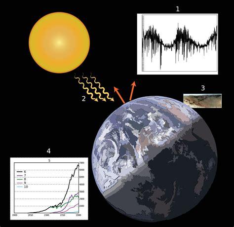 Climate change   Wikiversity