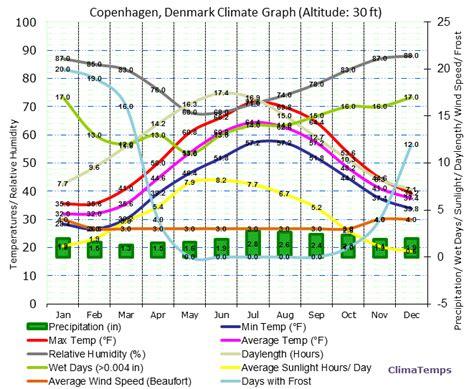 Climate Graph for Copenhagen, Denmark