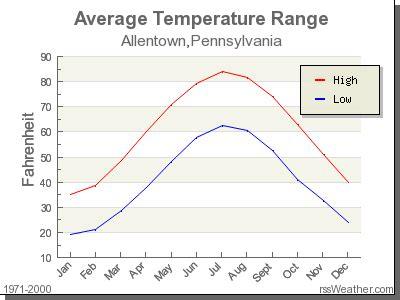 Climate in Allentown, Pennsylvania