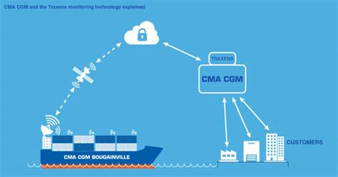 CMA CGM Deploys Innovative Container Tracking Solution