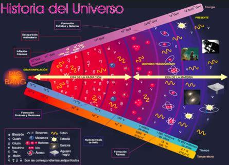 CMC: Big Bang y futuro del Universo | BIO GEO Dani