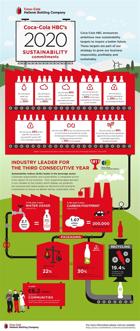 Coca Cola bottler extends 2020 sustainability targets