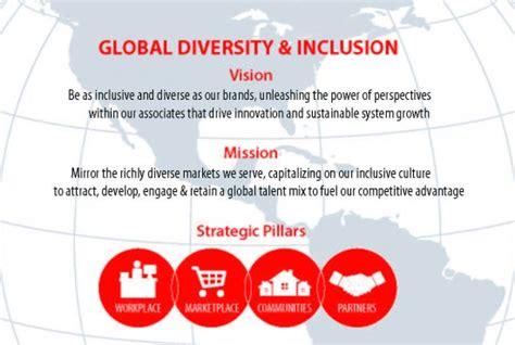 Coca cola company mission and vision. Coca Cola. 2019 02 26