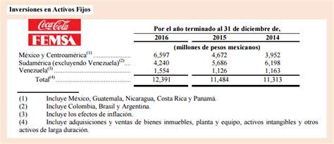 Coca Cola Femsa planea invertir US717 millones en 2017; un ...