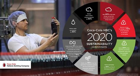 COCA COLA HBC SETS OUT NEW SUSTAINABILITY TARGETS   AmCham ...