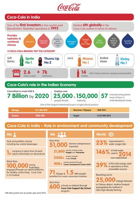 Coca Cola India At A Glance: Infographic: Coca Cola India