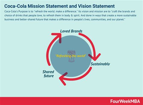 Coca Cola Mission Statement and Vision Statement In A ...
