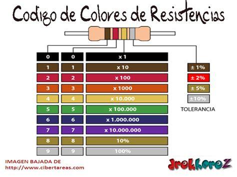 Código de colores de resistencias fijas | martavtecno
