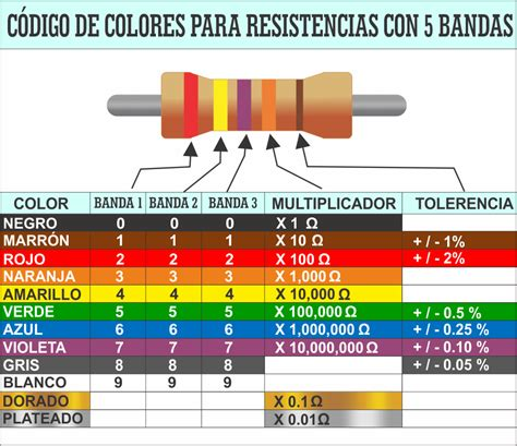 Código de Colores Para Resistencias Eléctricas