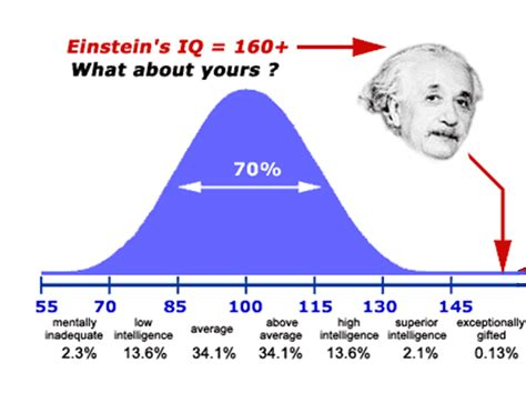 coeficiente intelectual einstein 2.png  1006×752  | stats ...