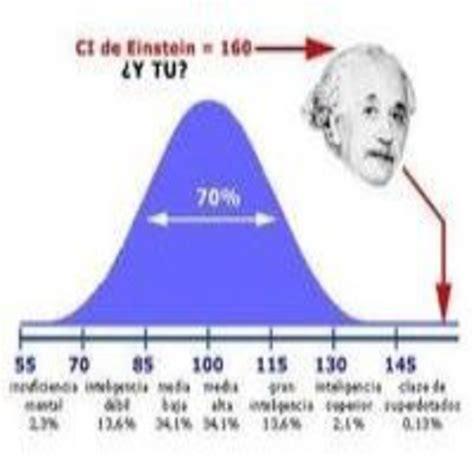 Coeficiente intelectual, ¿un engaño? en Ciencia y Sociedad ...