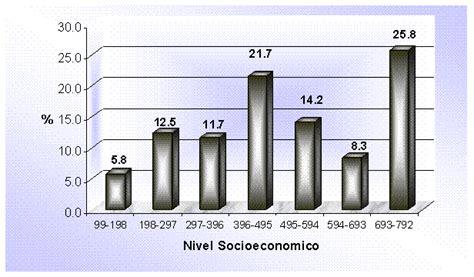 Coeficiente intelectual y el rendimiento académico en ...