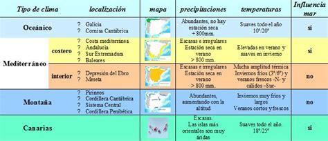 Collège Sección Española: Los climas de España